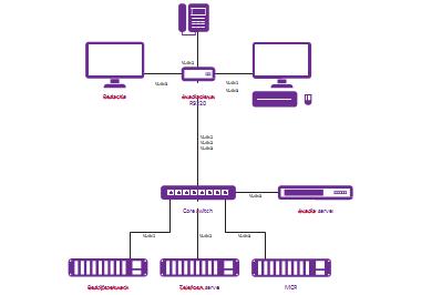IPTV systeem van Exterity toegepast bij RTL